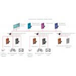 Мастер-системы на цилиндровых механизмах dormakaba - варианты и сферы применения