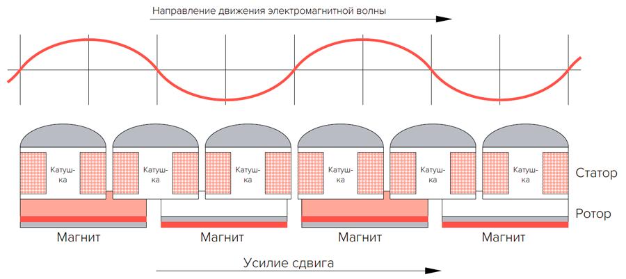 В основе работы привода лежит применение поперечной магнитной волны, совпадающей по направлению с движением створки раздвижной двери.