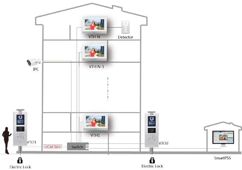 Многоквартирный домофон - решения для жилых комплексов