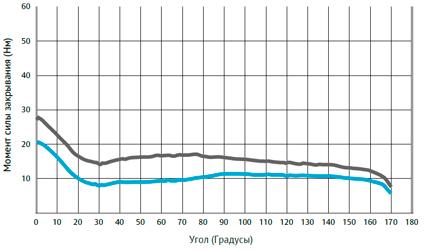 Кривые момента силы закрывания дверного доводчика DC500