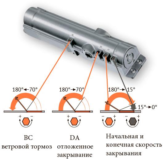ВС - ветровой тормоз является стандартной функцией, а функция отложенного закрывания (DA) дополнительной (доступен в модели DC340DA)