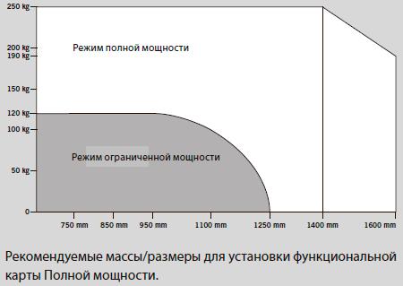 Рекомендуемые массы/размеры для установки функциональной карты Полной мощности.