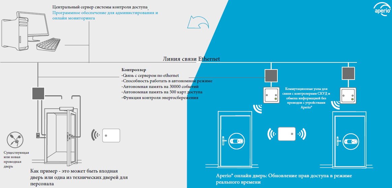 Пример реализации системы контроля доступа с центральным сервером с установленным программным обеспечением для администрирования системы и мониторинга событий в режиме реального времени.