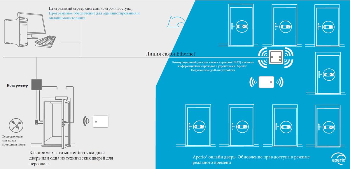 Пример реализации системы контроля доступа с центральным сервером, установленным программным обеспечением для администрирования системы и мониторинга событий в режиме реального времени.