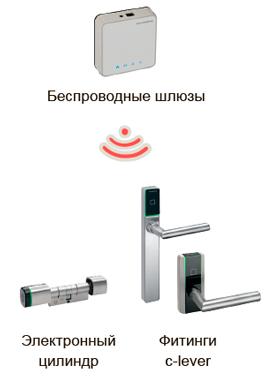 Беспроводная связь