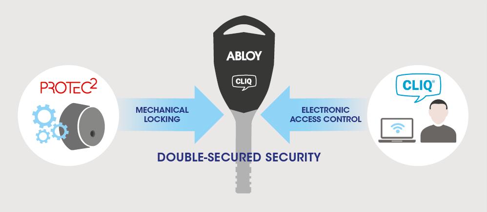 ABLOY CLIQ – ЧТО ЭТО?