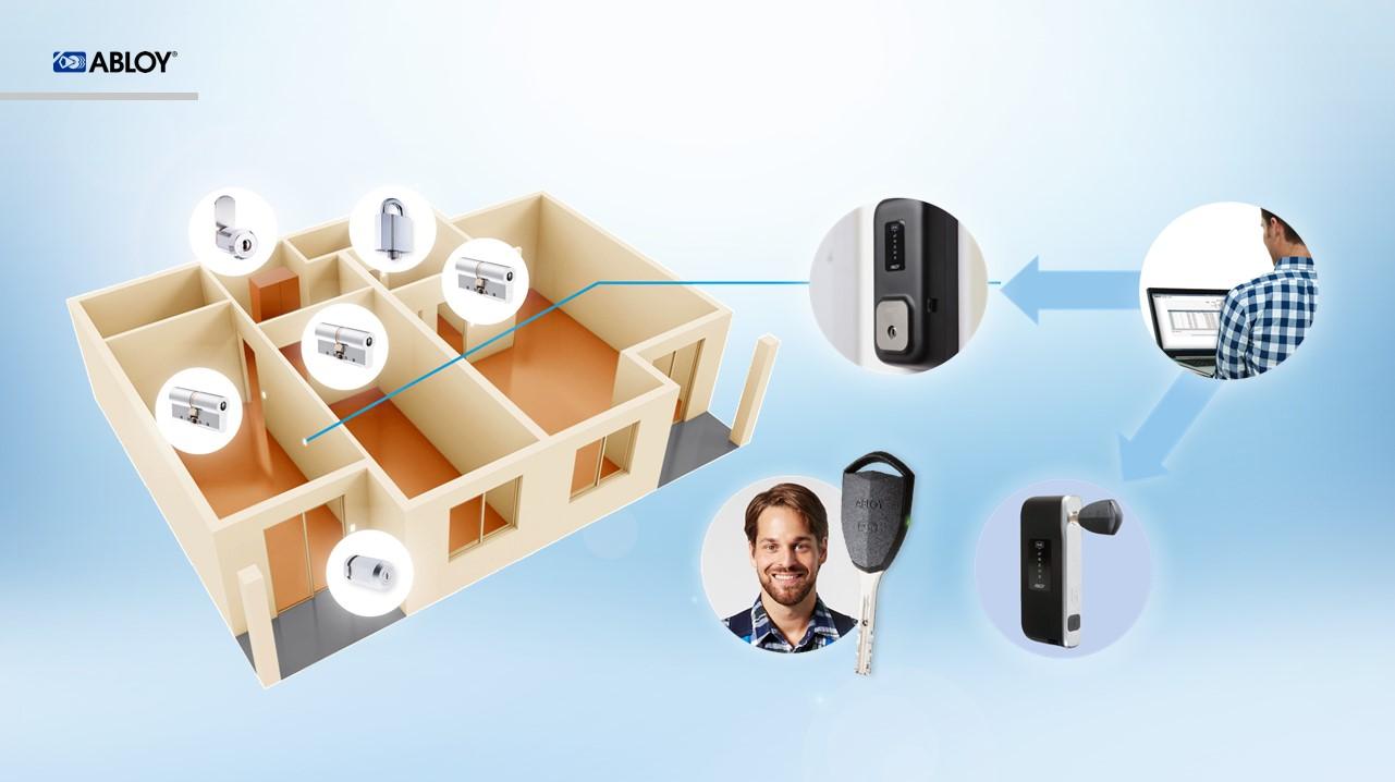 В систему CLIQ могут входить не только цилиндры европейского, финского или скандинавского стандартов, но и замки для шкафчиков, мебели, сейфов, и навесные замки.