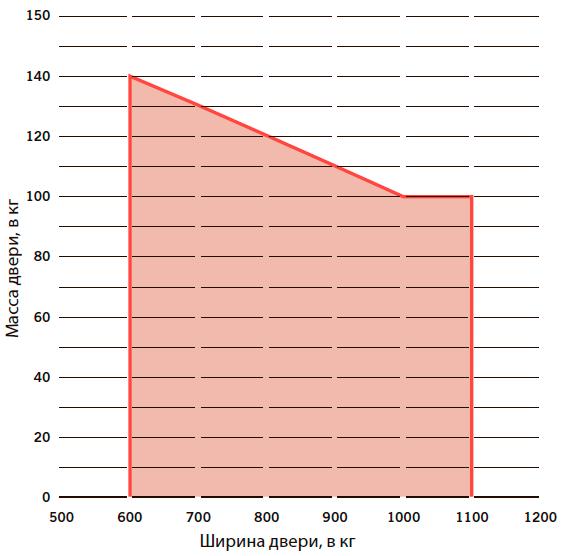 Максимально допустимая ширина и масса створки DORMA PORTEO