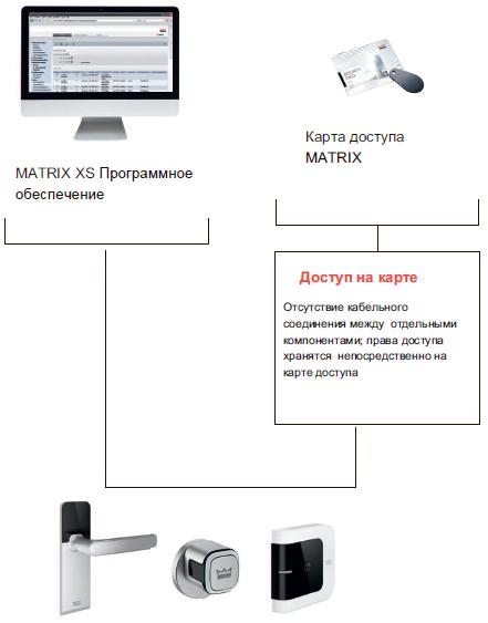Электронная фурнитура MATRIX AIR может стать частью целой системы контроля доступа в комбинации с программным обеспечением MATRIX на базе браузера.